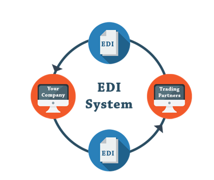 EDI, system Elektronicznej Wymiany Danych